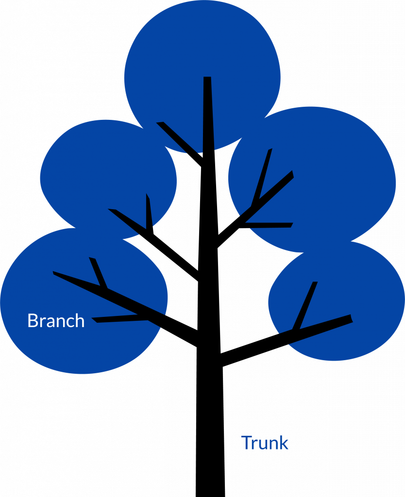 SIP Trunks and Branches Explained (Diagram)