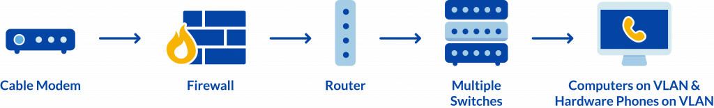 Typical VoIP network setup for a larger company or enterprise business.