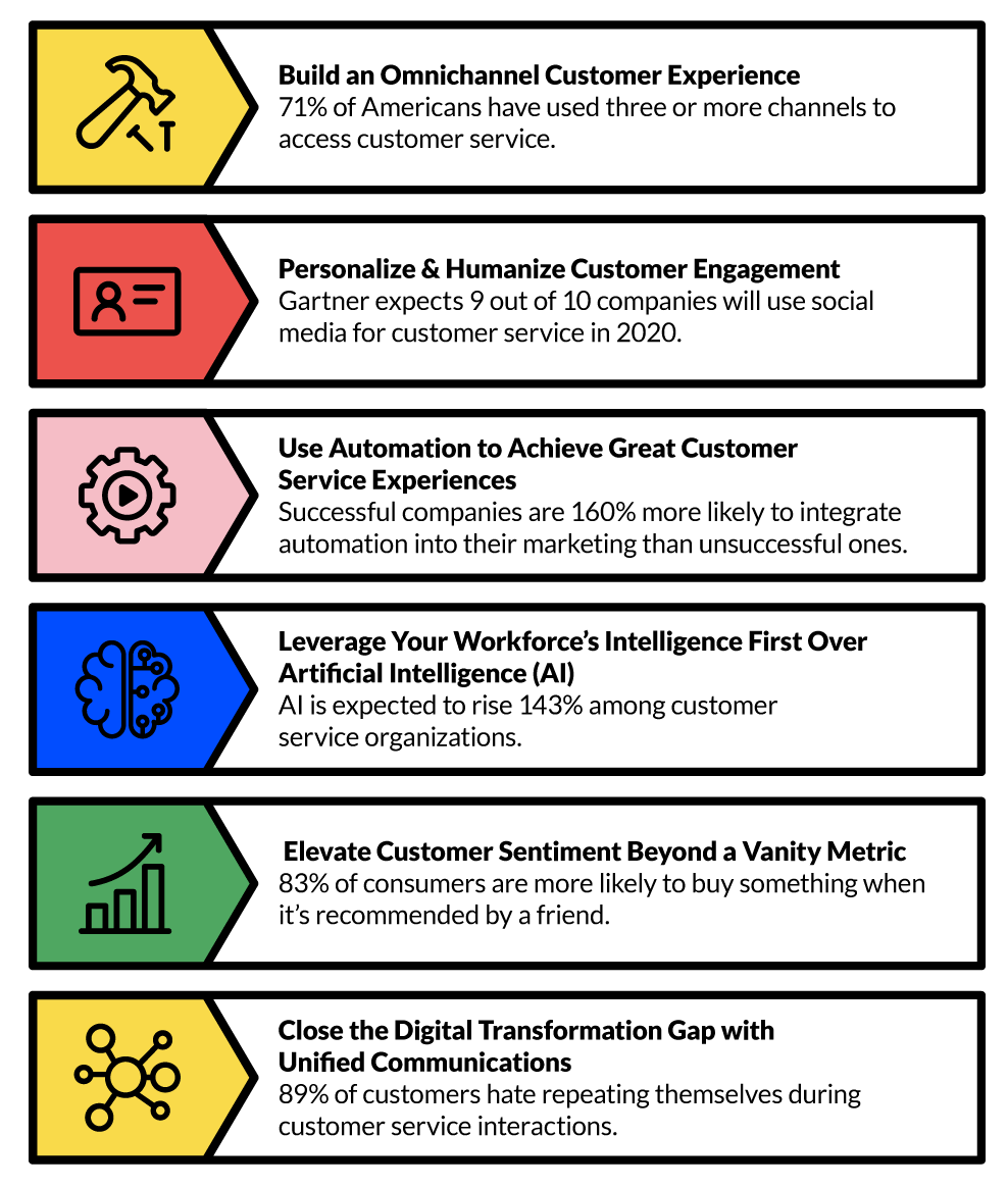 Customer Service Trends for 2020 - 1 of 2 - Infographic