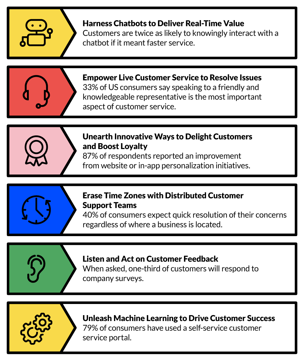 Customer Service Trends for 2020 - 2 of 2 - Infographic