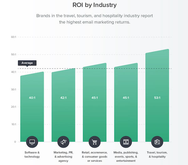Email marketing ROI is 40 to 1 or more - Industry trends from Litmus