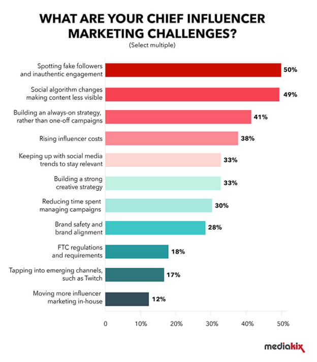 Influencer Marketing Challenges - Survey Data from Mediakix