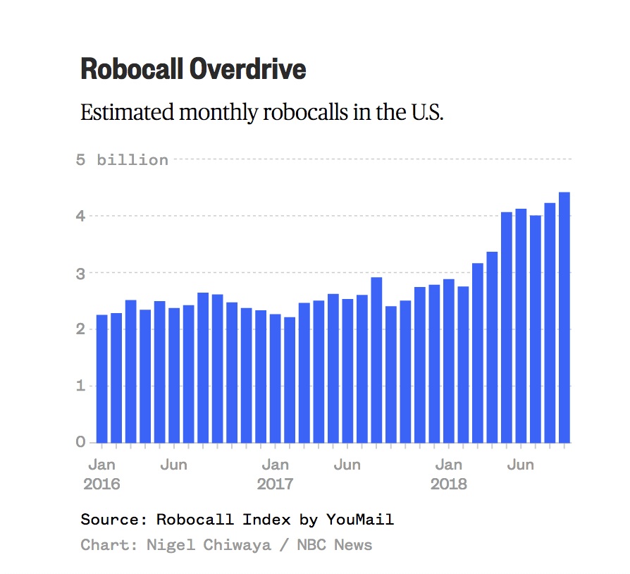 Robocall Trends in the United States - Monthly Call Trend Chart (NBC News)