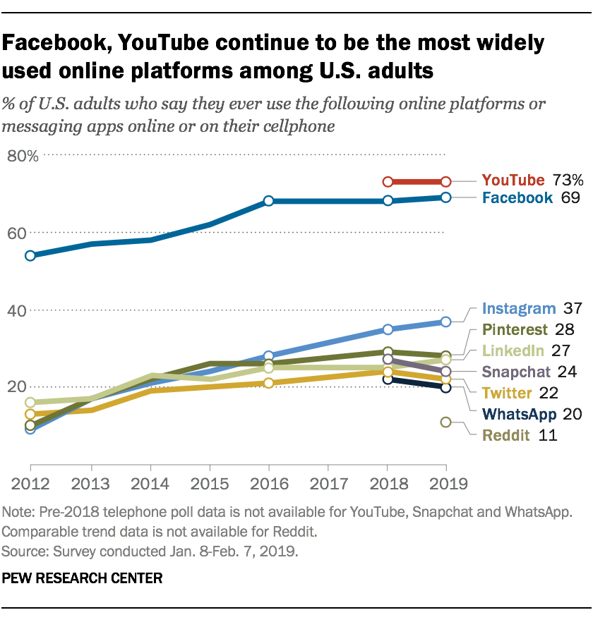 Social media usage trends among Americans (2019) - Pew Research