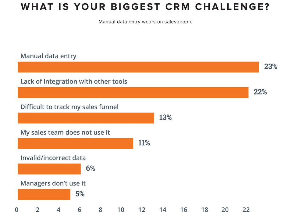 Poll: Top CRM Pain Points