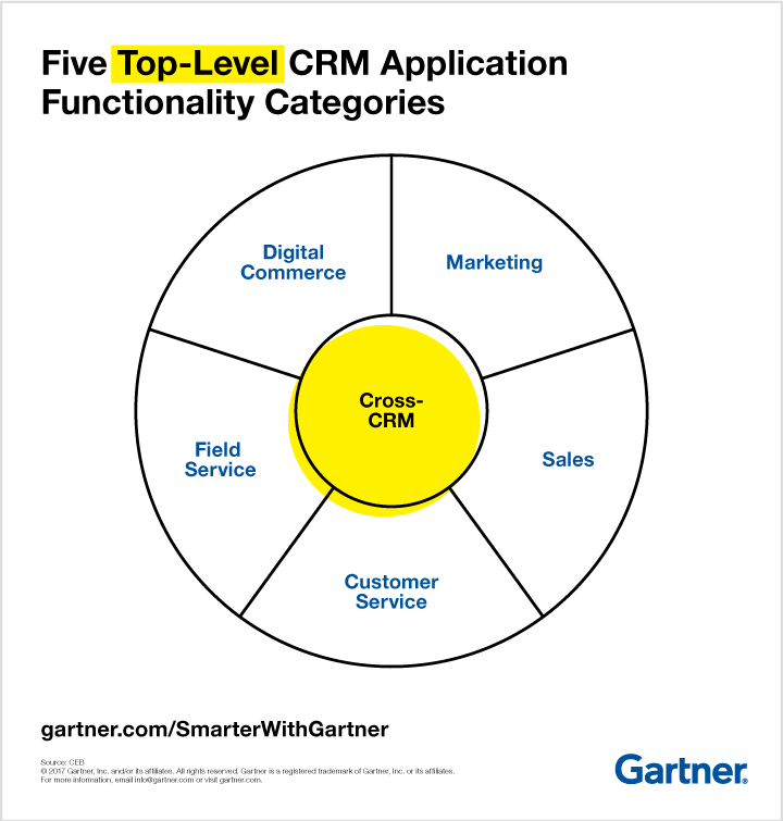 Top Five CRM Application Categories - Gartner