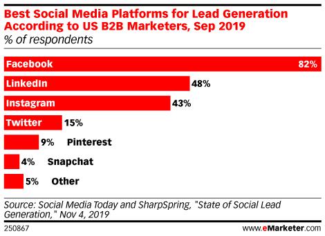 B2B Social Media Trends