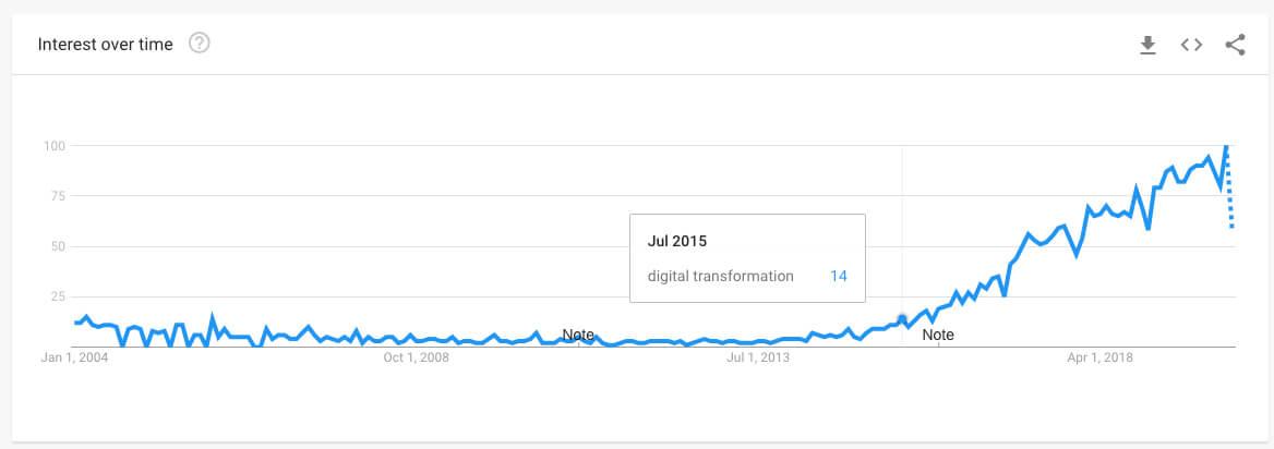 Digital Transformation Trend (2015-2020)