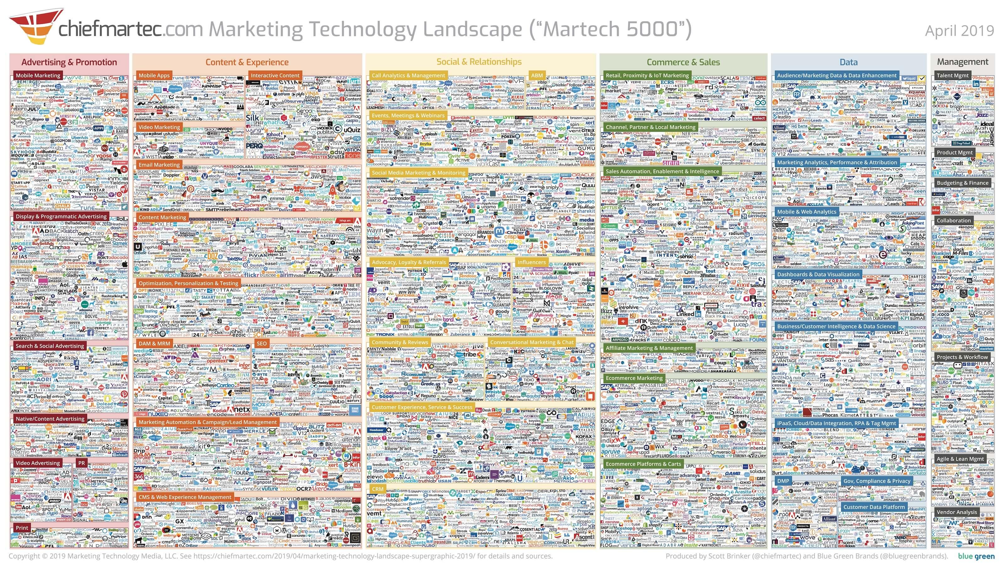 Marketing Technology Landscape Supergraphic (2019)
