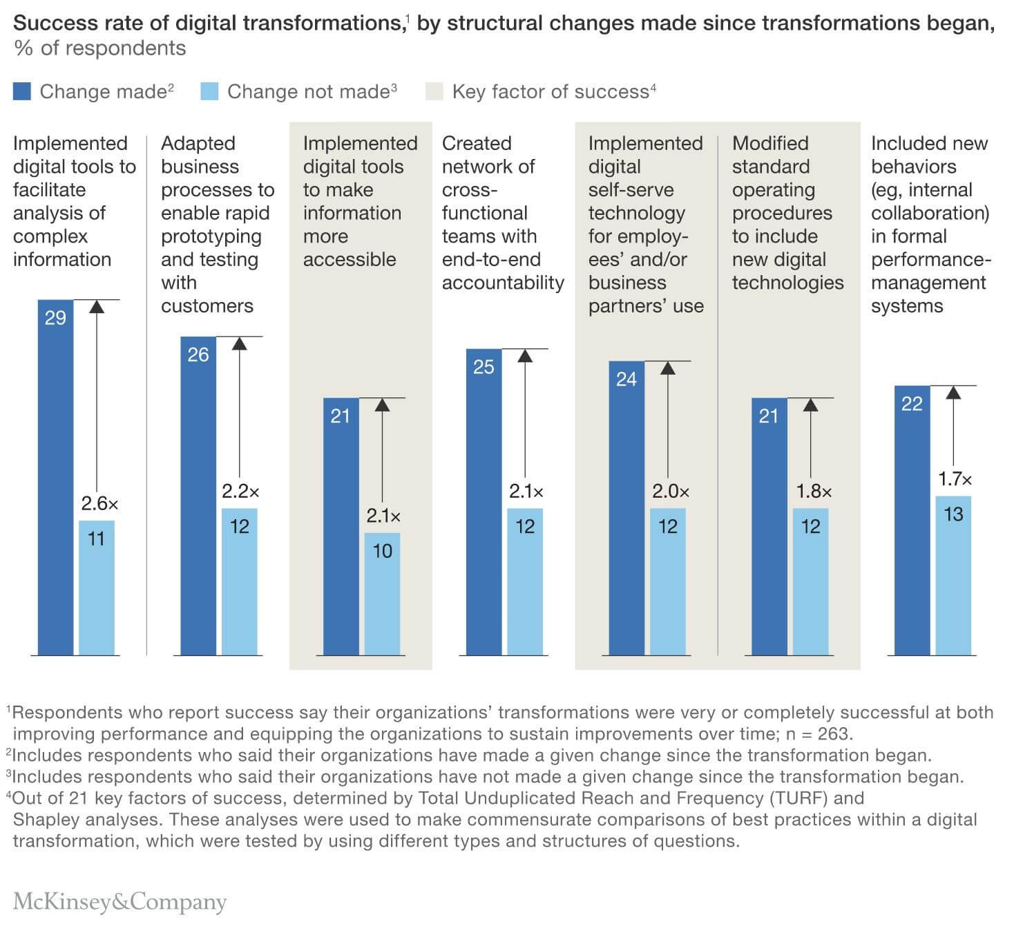 Top strategies and practices found in digital transformations. (McKinsey & Co.)