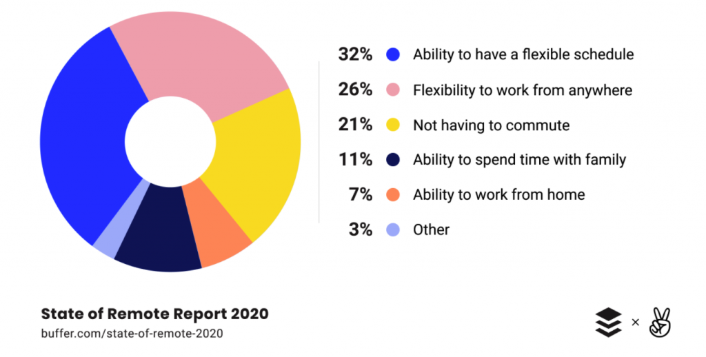 Benefits of Working Remotely in 2020 (Chart)