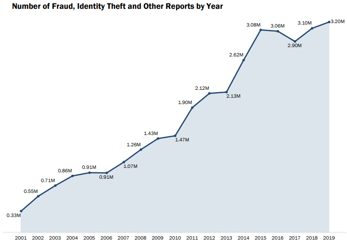 Fraud, Scam, and Theft Reports (2000-2020) - FTC