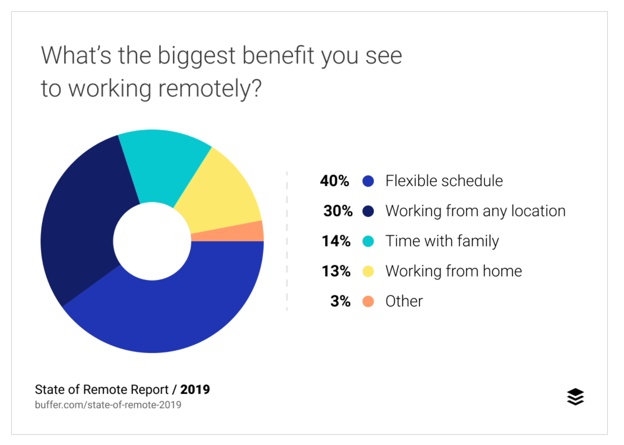 Benefits of Working From Home - Telecommuting Technology - Buffer