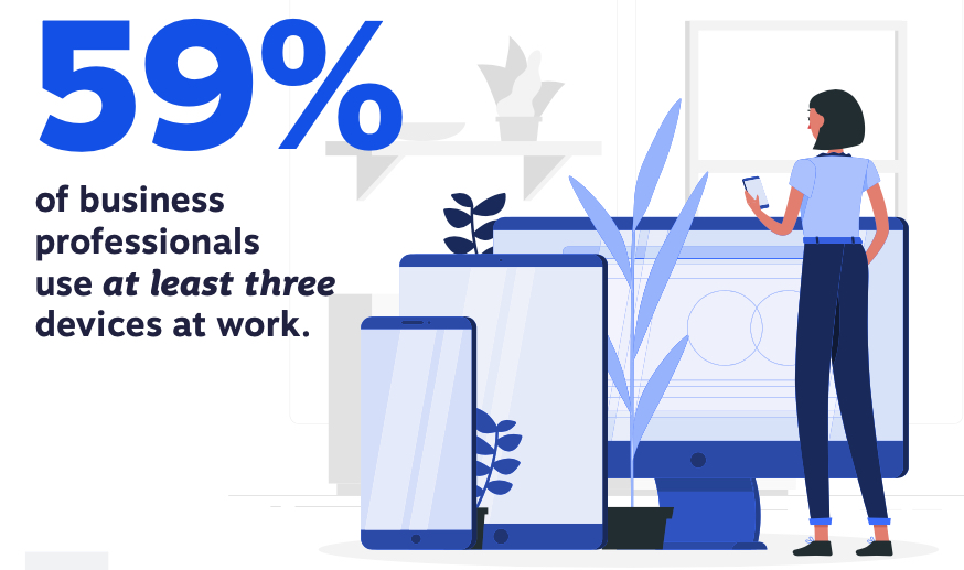 Statistic: 59% of professionals use at least three devices at work.