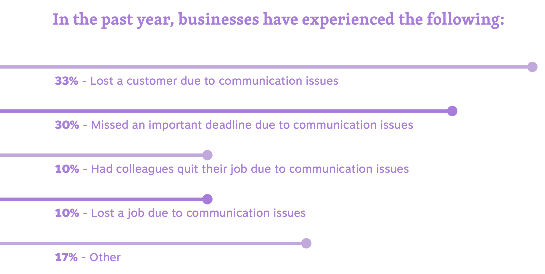 Business Communication Failures in 2020