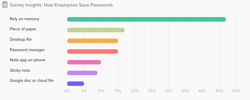 Employee Password Management Use (Stats) - Okta
