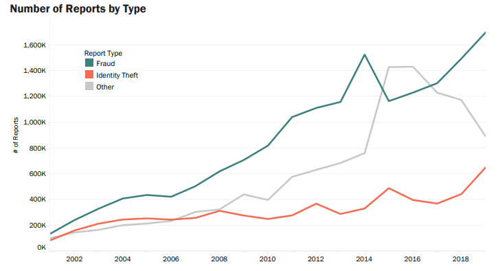 Fraud Reports by Year Tracked by the FTC