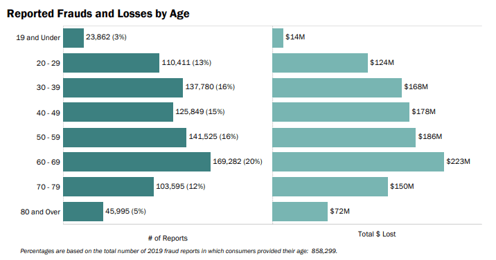Chart: Fraud Victims by Age and Dollar Loss - FTC