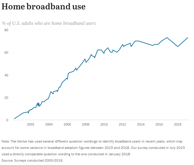 Home Broadband Penetration Rate - Pew Research Center