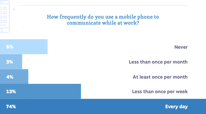 Mobile Phone Usage in the Workplace - Stats