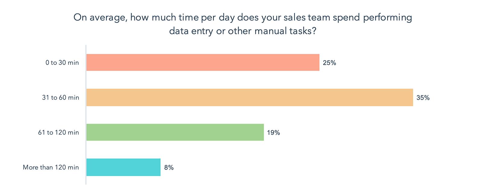 Time spent spent on updating CRM data - HubSpot