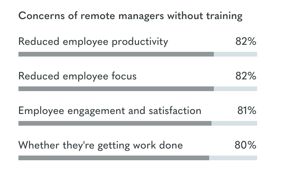 Telecommuting Concerns Shared by Managers - Owl Labs