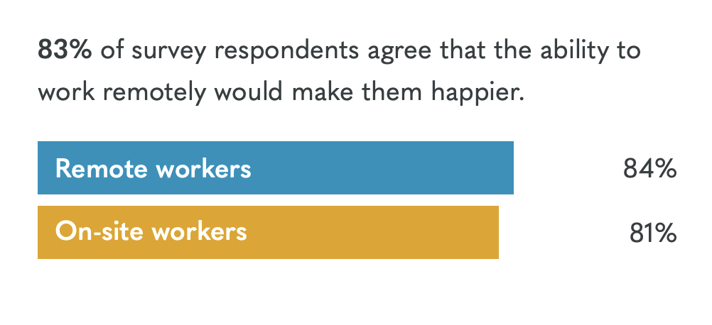 Benefits of telecommuting: stats showing employee happiness