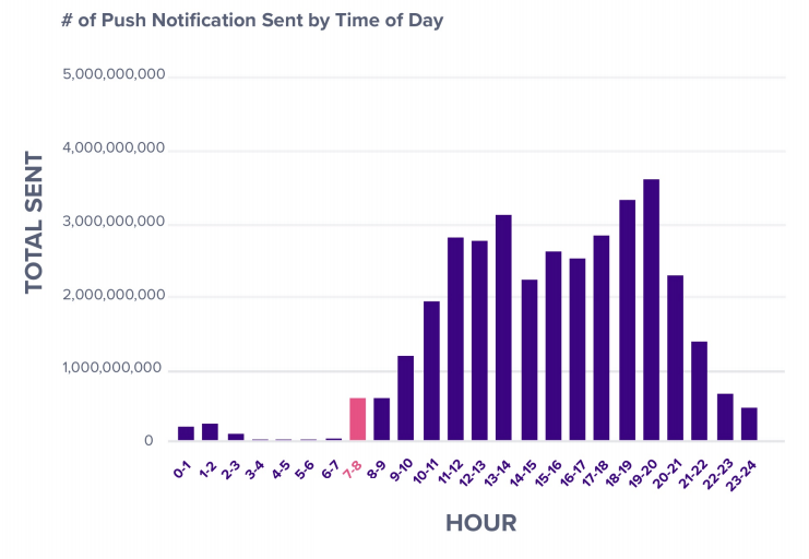 Chart showing number of push notifications per day