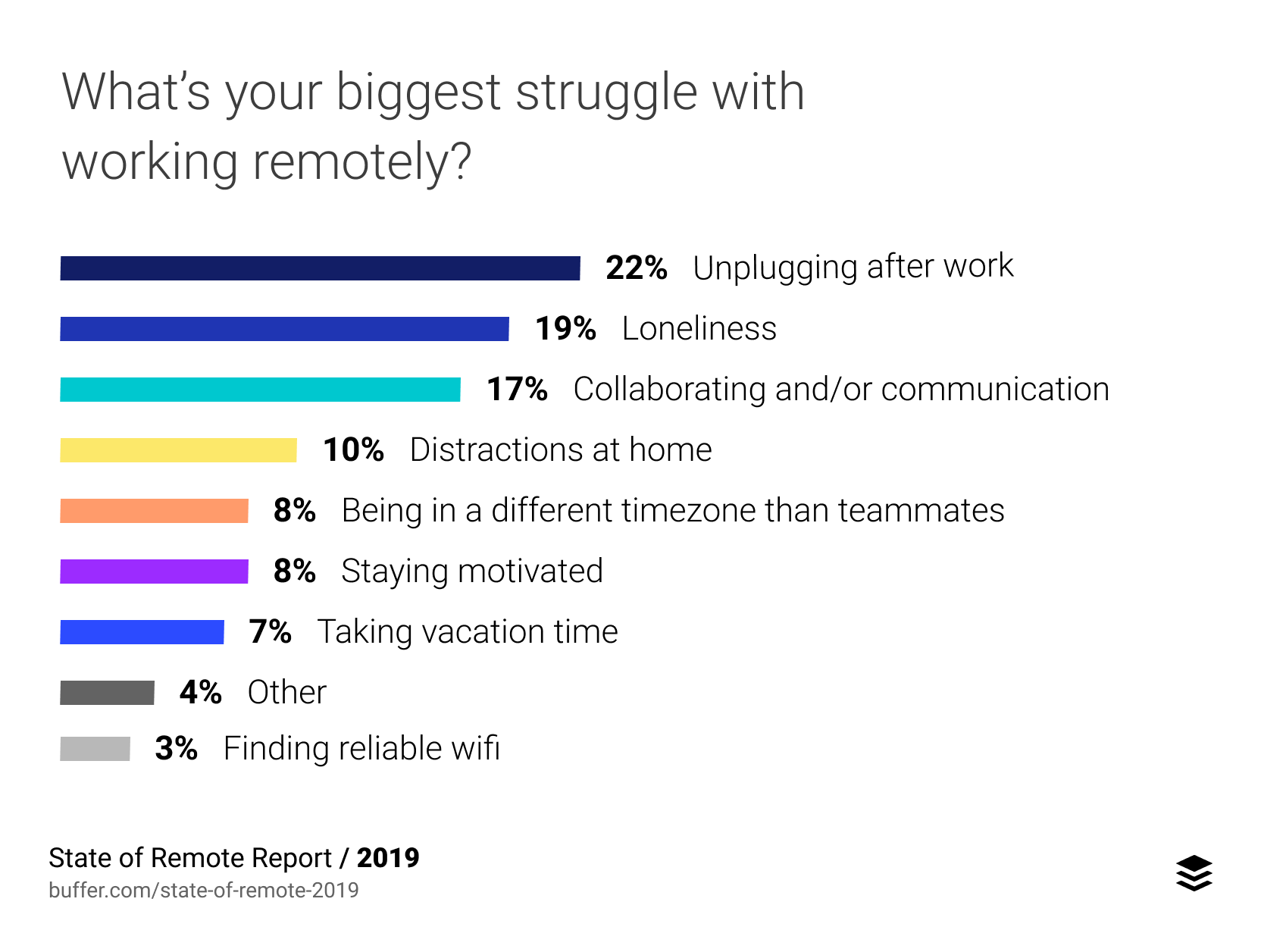 Top struggles of working remotely vs. working in the office - Buffer
