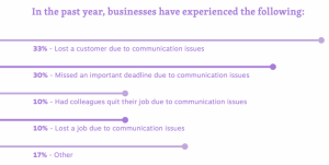 telecommuting communication gaps