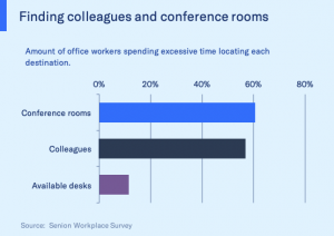 What is telecommuting: stats about conference rooms