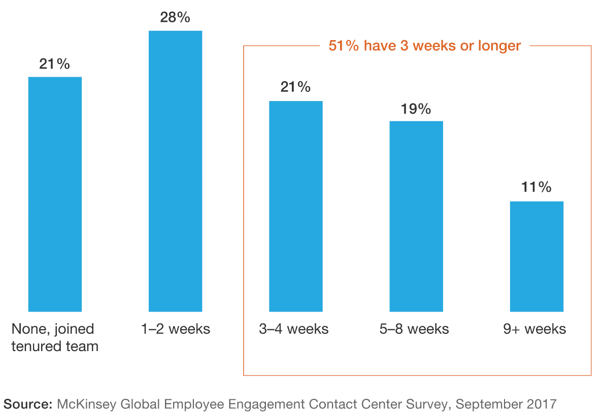 More than half of call centers provide at least three weeks of training. (McKinsey)