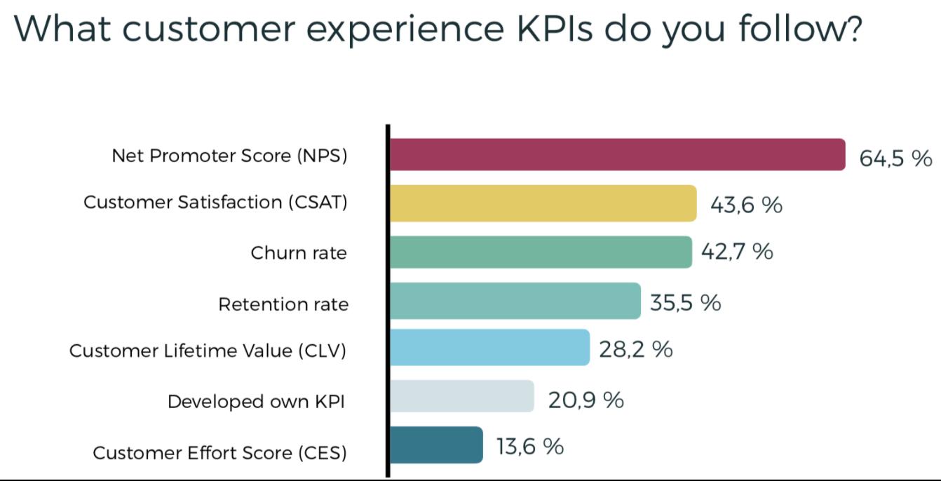Customer experience KPIs that companies track. (Lumoa)