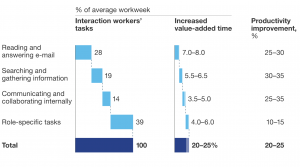 Chart showing productivity stats at the workplace