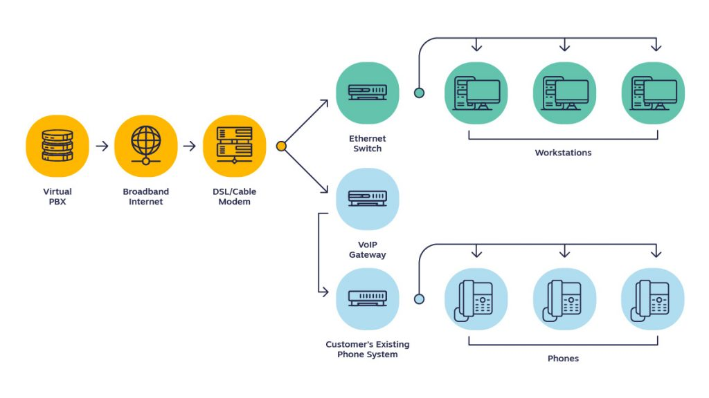 Diagram showing how a multiline phone system works