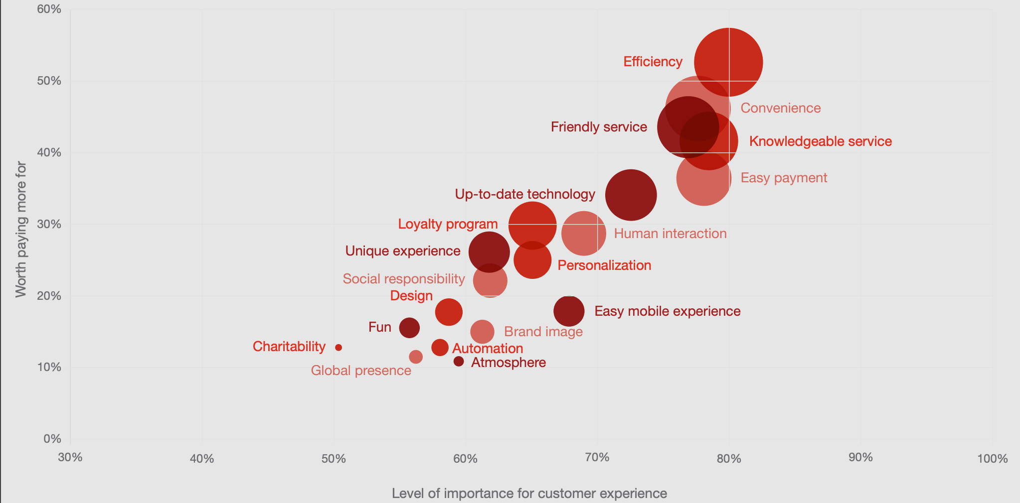 Consumers pay more for positive customer experiences. (PwC)