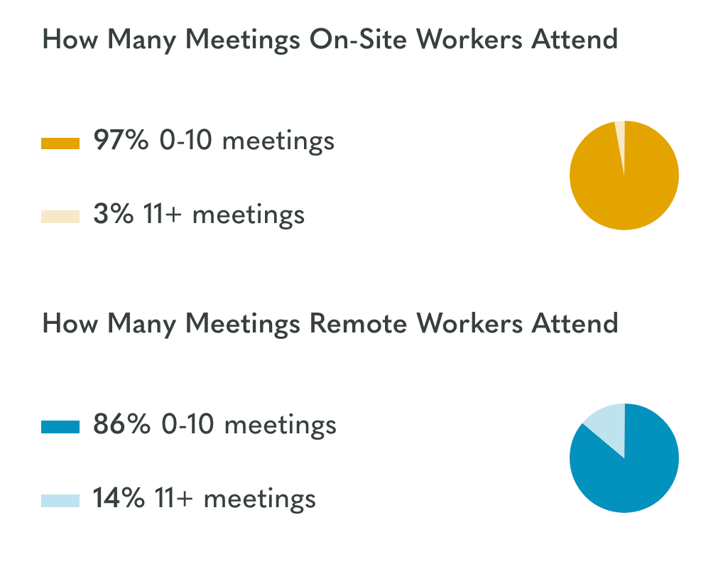 Share of meetings between remote and in-office employees (OwlLabs)