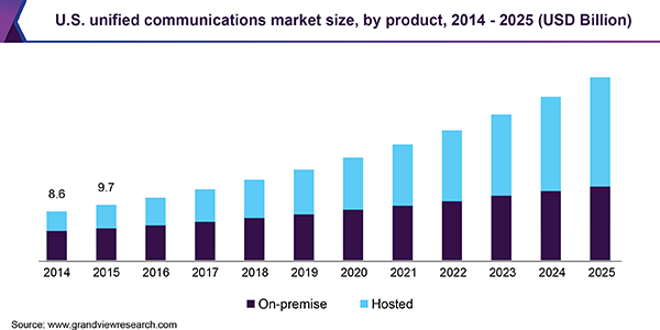 Increasing demand for Unified Communications (Grandview Research) - Bar Chart