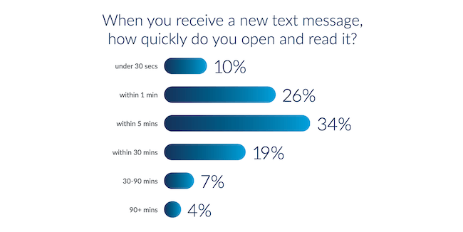 Over nine out of ten people check a new text message within 30 minutes.
