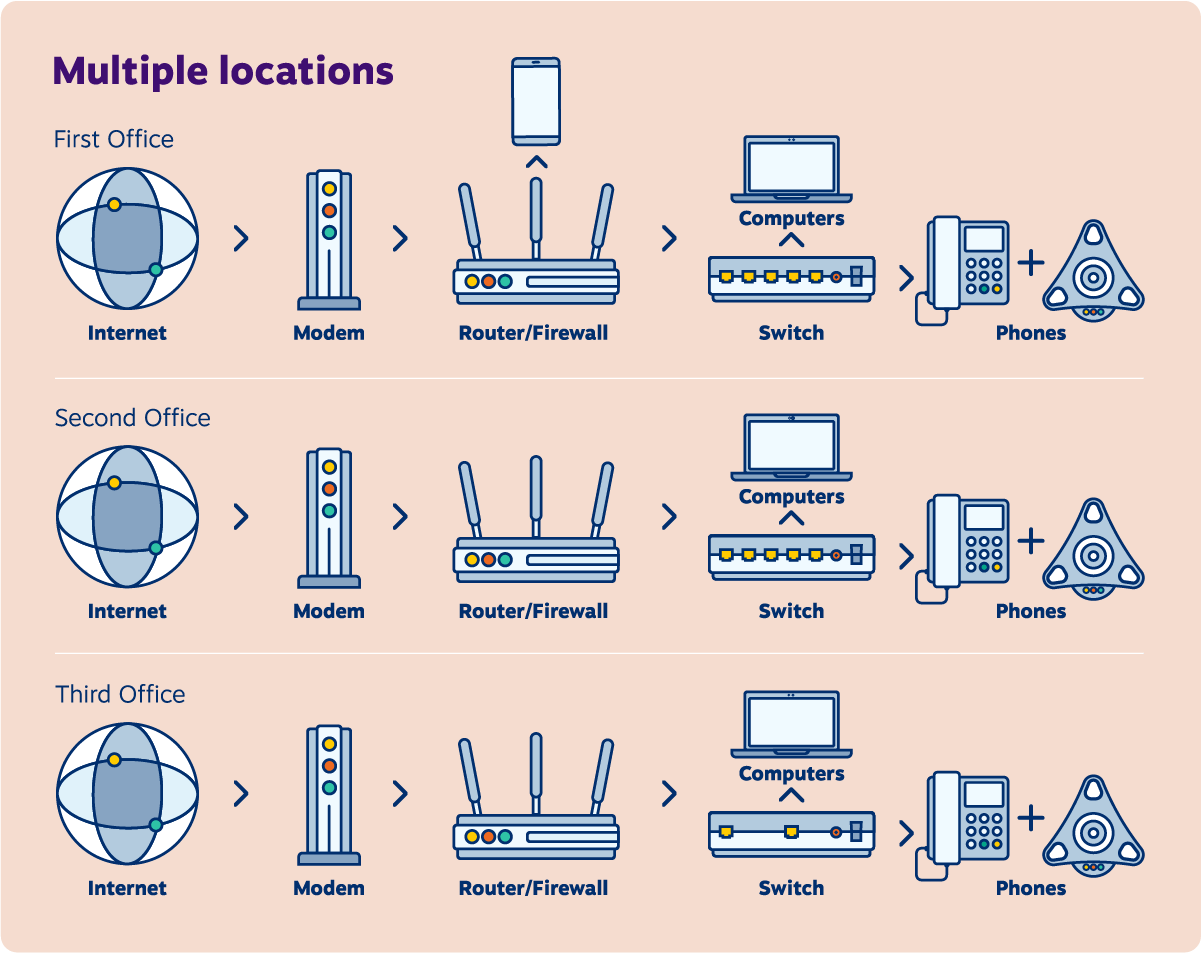 VoIP network diagram for a multiple offices.