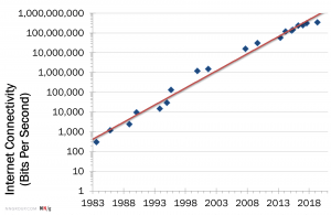 Graph showing bandwidth growth