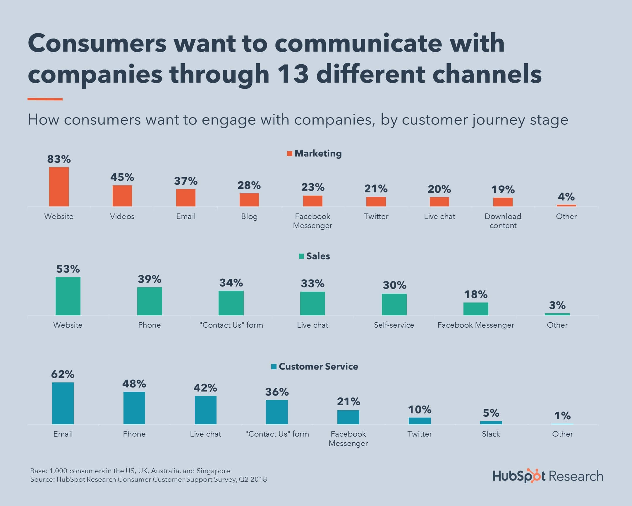 Many more ways to build brand trust via customer contact channels by purpose - HubSpot