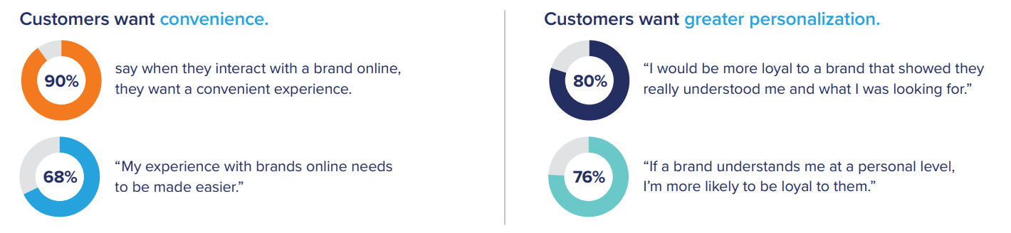 Customer omnichannel needs - Research by Acquia