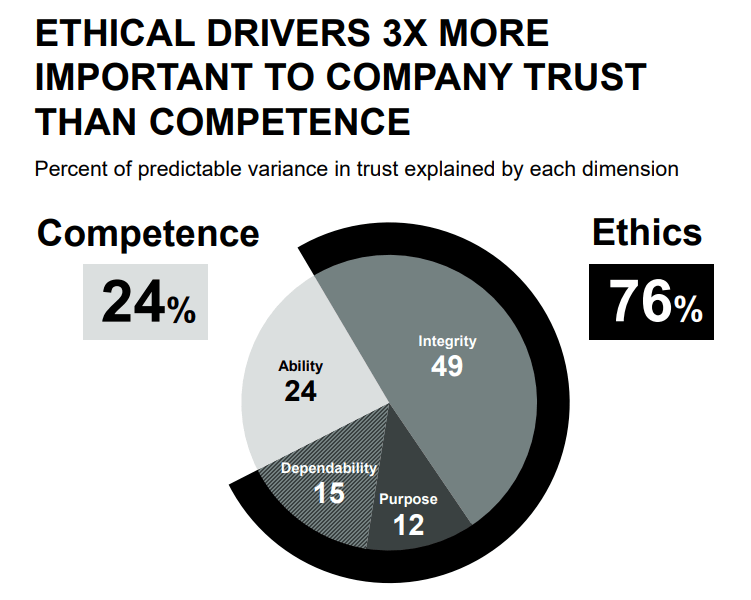 Consumers value ethics over competency - Edelman Trust Barometer