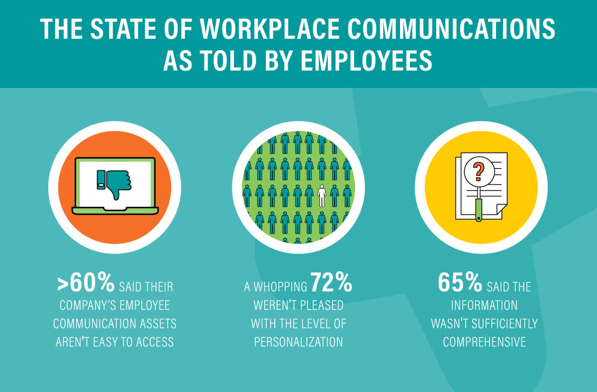 Internal workplace communication statistics - GuideSpark
