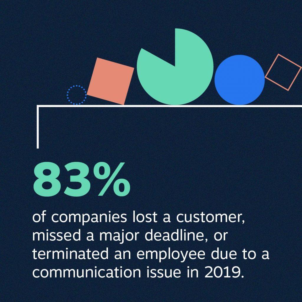 Business communications statistics
