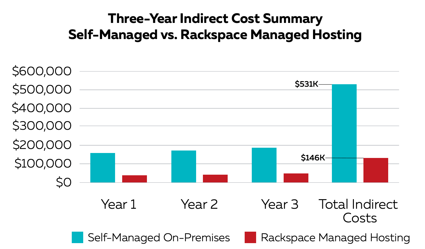 Stats: Cost of self-managed hosting versus the cloud.