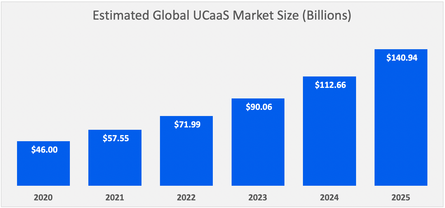UCaaS Market Forecast: 2020-2025 (Revenue)