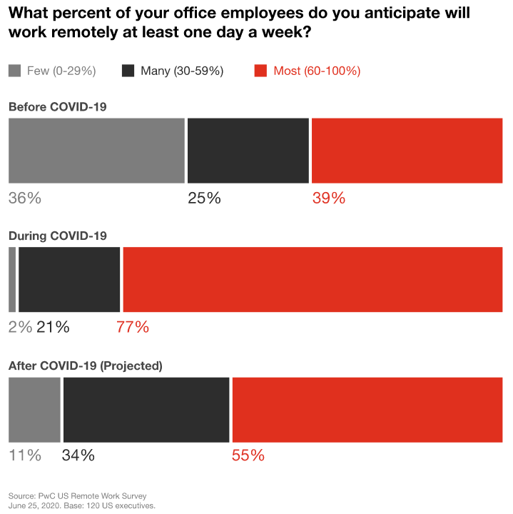 Stats: Number of employees working remotely (PwC)