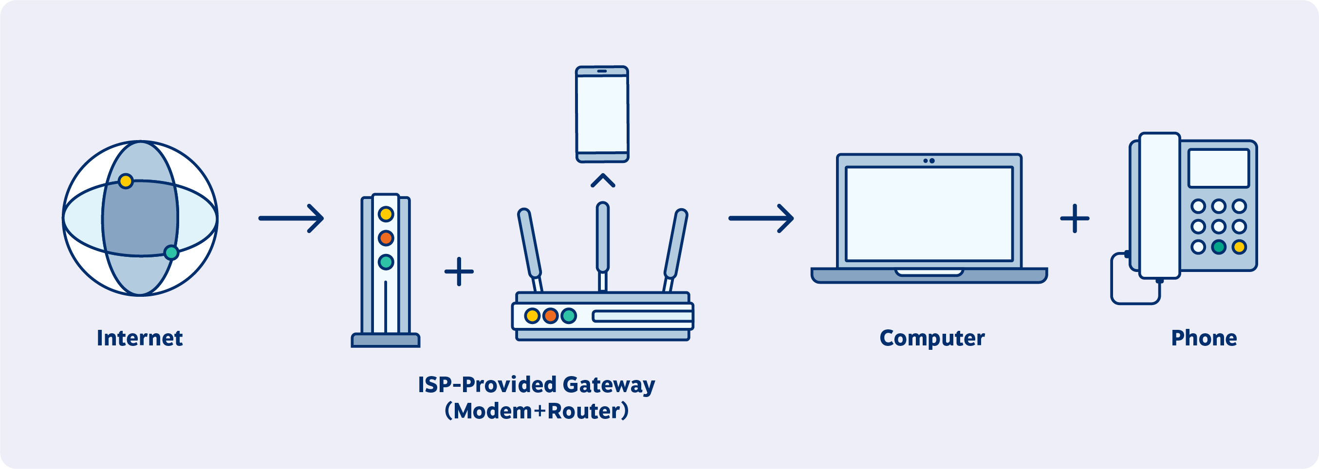 Typical VoIP phone system setup for an employee working from home. (Network Diagram)